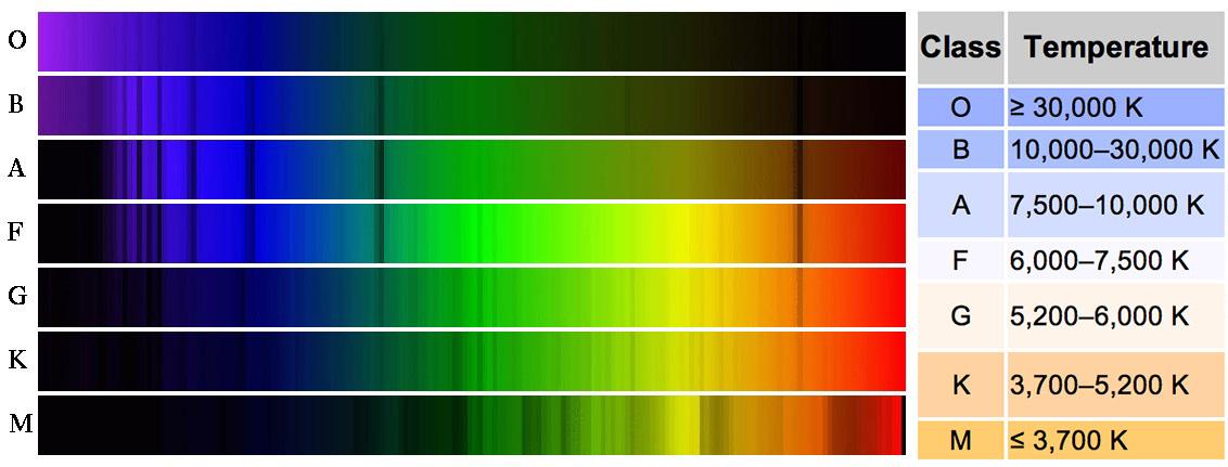 """Résultat de recherche d'images pour """"spectre étoile"""""""